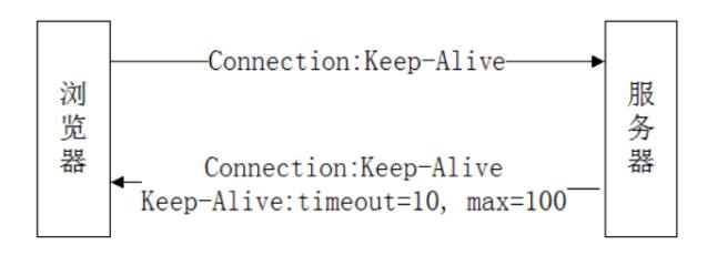 一文詳談HTTP協議的長連接和短連接