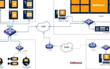 采用百兆网络摄像机实现水电站数字视频监控系统的设...