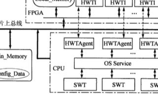 基于底层实现和上层逻辑对可重构系统任务〖间通信进行...