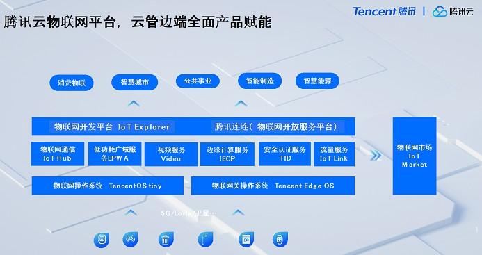 物联网开发平台IoT Explorer推动5G技...