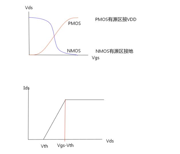 MOS管〓设计知识:传输管TG的原理及组合逻辑延★时分析