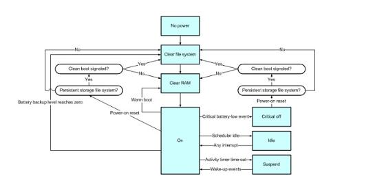 Windows CE操作系统的电源状态转换策略