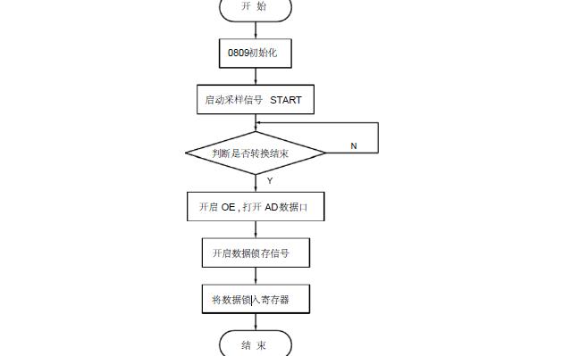 使用FPGA实现模数转换的源代码和流程图详细说明