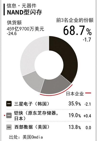 中国NAND闪存企业开始崛起或将挤身前列