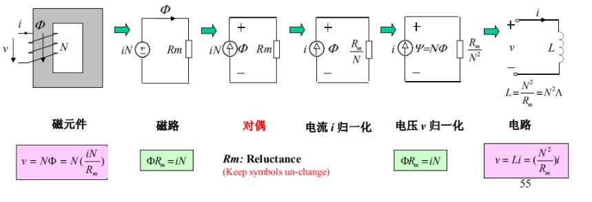 磁路转换适用�情况及原理分析