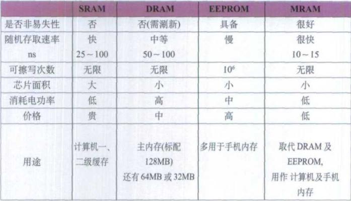 MRAM芯片与目前常用的几种计算机内存SRAM、DRAM及闪存的性能比较