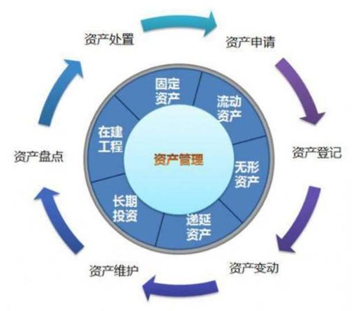 RFID射频识别技术如何高效地u乐平台官网固定资产?