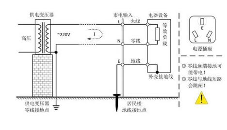 普通的示波器与市电没有隔离是会导致零线或火线对地...