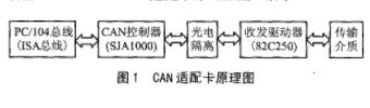 基于VxWorks操作系統實現PC/104-CAN適配卡的驅動系統設計