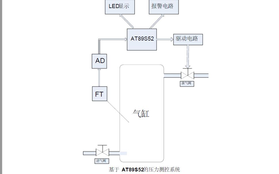 利用單片機設計氣缸壓力測控系統