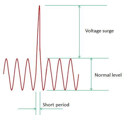 工業和汽車浪涌保護電路的原理和設計是怎樣的