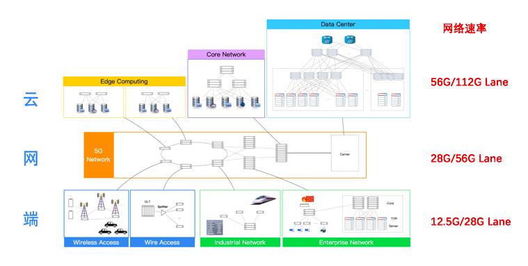 数据中心实现网络的连接和信息的传输、存储