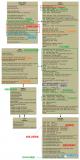 如何正确认识Linux设驱动模型
