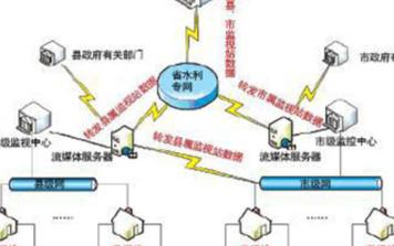 水利视频监控系统的结构组成及架构分析