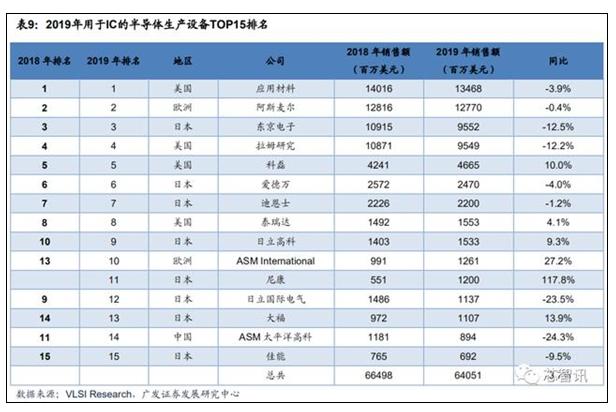 """中芯国际计划年底建设""""去美化""""的40nm芯片生产..."""