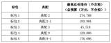 中国联通82亿集采大单:浪潮、新华三、华为超80...