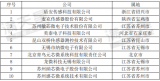 MEMS传感器排名前十的企业