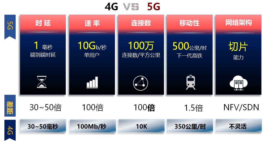 5G通过物联网改变〓生产,是支撑工业互联网的技术基...