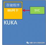 機器人如何設置IBSCPI1文件?