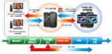 PCB發展趨勢和挑戰