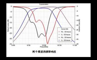 HFSS进行二维薄片和三维实物仿真的应用技巧说明