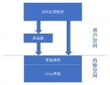 Linux下开发应用程序的两种接口来实现