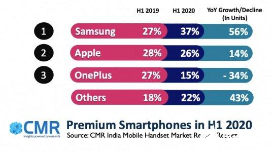 上半年印度高端大香蕉网站手机出货量增加18%,三星占据...