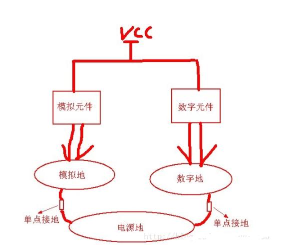 单片机控制系统的pcb地线布局