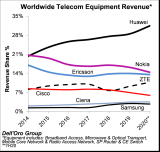 2020年上半年全№球TOP电信设备制造商的市场排名