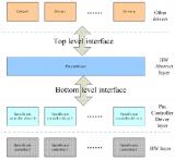 GPIO系统的基础知识解析