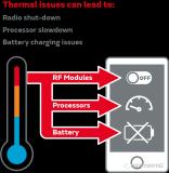 5G设备和天线的温度管理分析