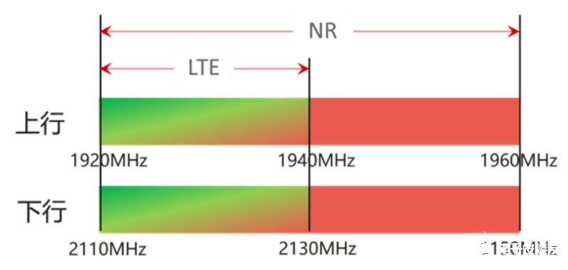 山西联通完成大带宽动态频谱共享测试,采用华为Cl...