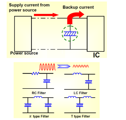 电容四种作用:储能、滤波、旁路、去耦