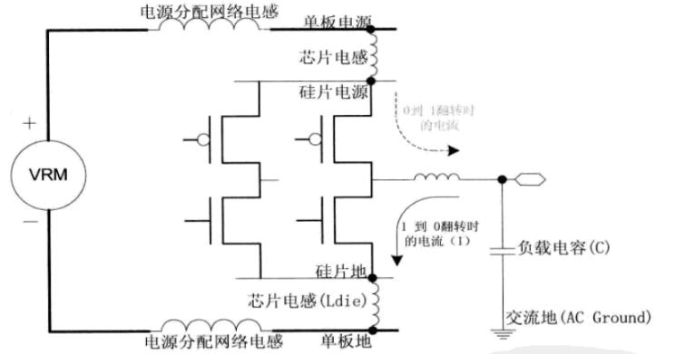 如何保持电源的完整性 浅谈SSN产生原理
