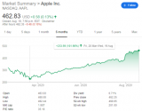 苹果成为了美股首个市值突破2万亿美元的公司