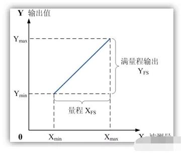 传感器的关键性能参数