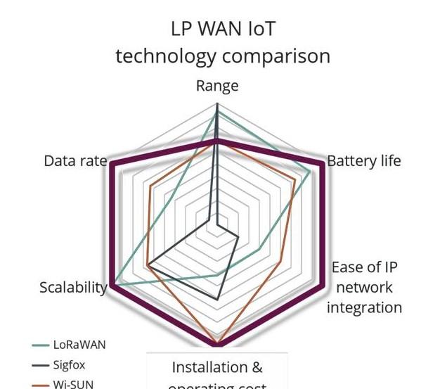 泰芯半导体研发的SoC芯片内部集成的PA调制信号发射功率高达17db?