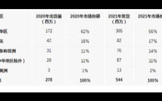 今年5G大香蕉网站手机出货大中华地区占比达到62%,明...