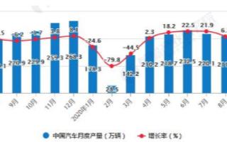 中国汽车产销连续5个月呈增长状态,汽车行业恢复形势持续向好