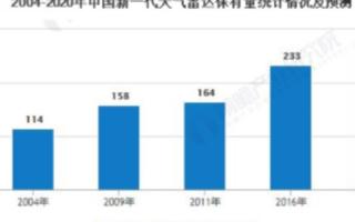 2020年中国新一代天气雷达数量将达270部,粤...