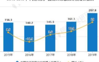 全�e球光伏市场快速发展,我国光伏产�e品出口总额再次突破200亿美元