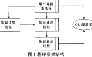 基于DSP+ARM双处理器构架实现Qtopia Core应用程序的开发设计