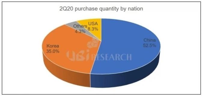 中国已成为2020年Q2智能手机OLED显示面板...