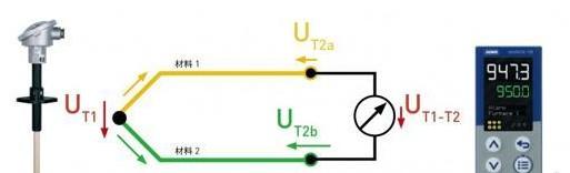 无热电动势的补偿电缆和插头连接器的短路因素