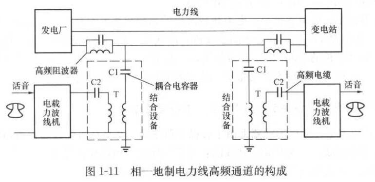 电力※载波通信的结构原理_电力线载波』通信的特点