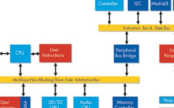 基于可编程逻辑器件实现汽车微控制器的方案设计