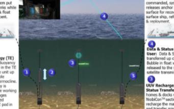 Seatrec水下能量收集系统支持水下无人机进行...