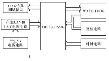 基于DSP器件TMS320C5502處理器實現海...