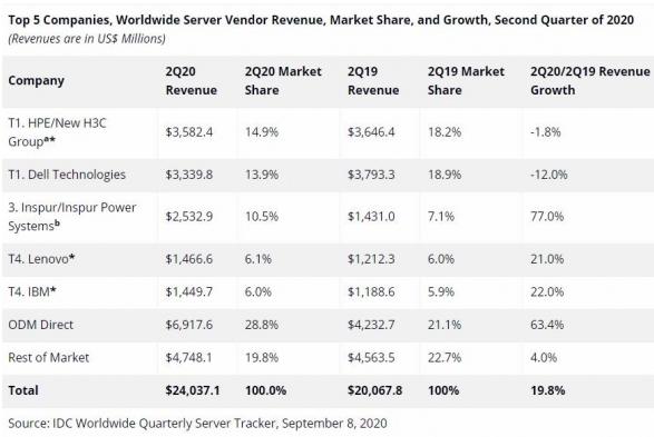报告显示:2020年第二季度全球服务器市场出货量...