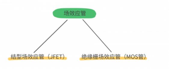 MOS管和IGBT管有什么区别